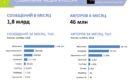 Анализ рынка, исследование соцсетей, социальных сетей медиа