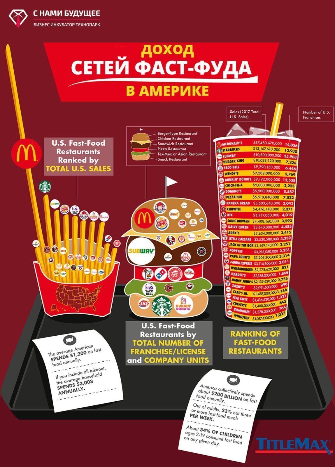 доход и рейтинг сетей фаст-фуда франшиз ресторанов быстрого питания
