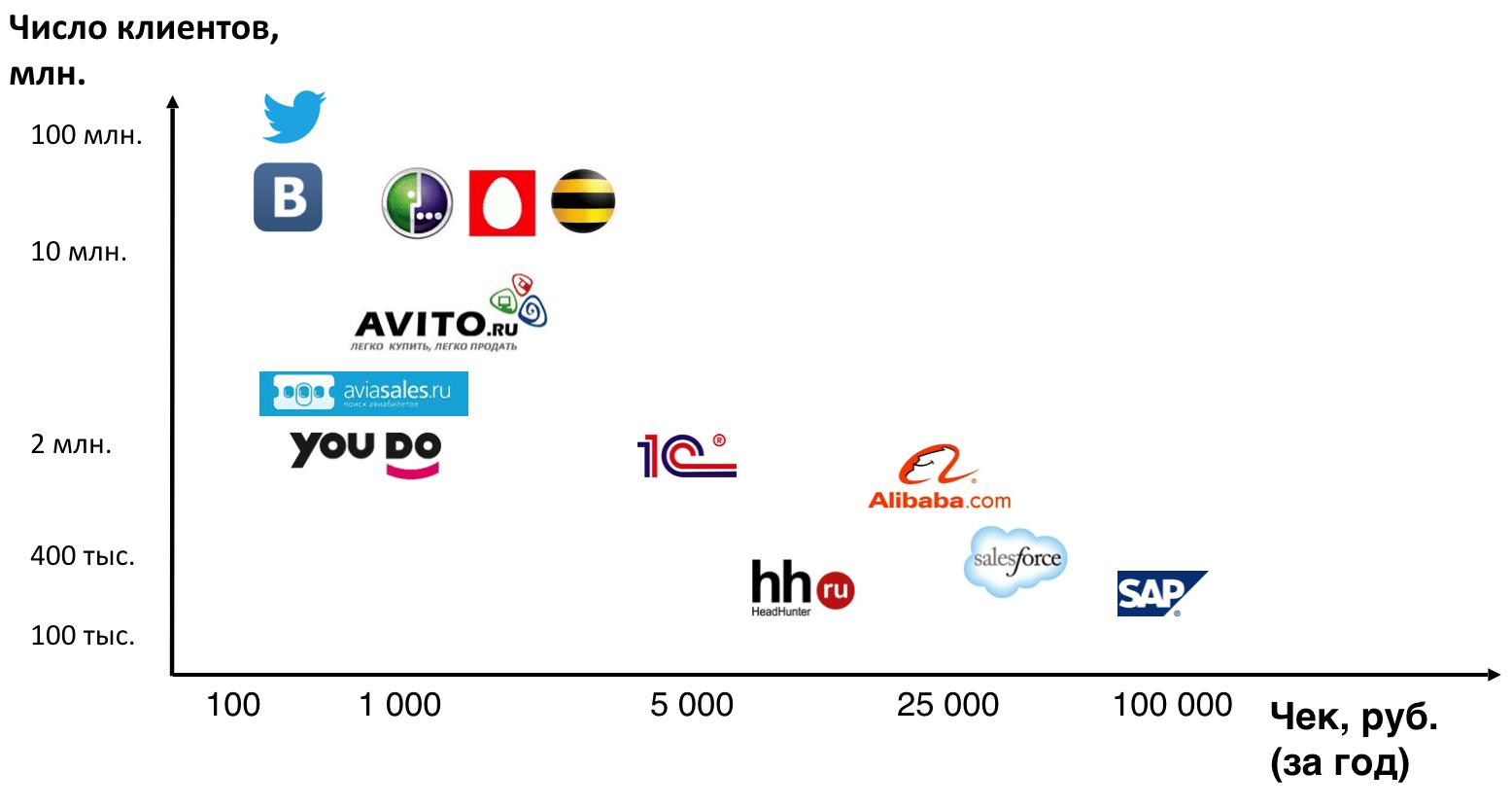 Число клиентов у разных сайтов