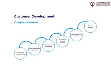 Customer Development: стадии гипотезы