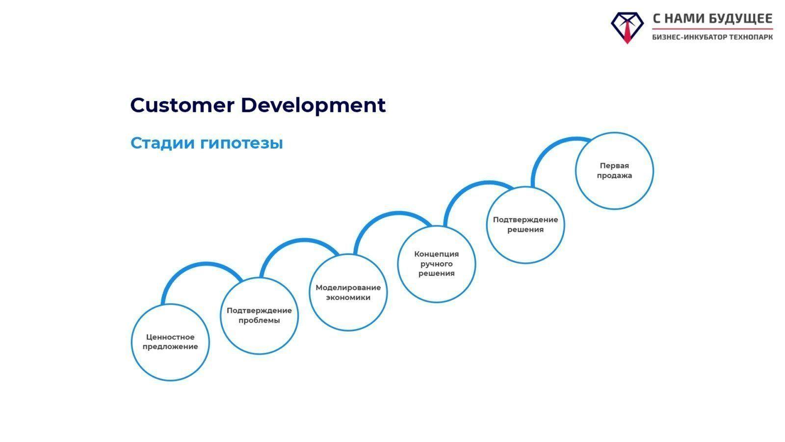Customer Development: стадии гипотезы