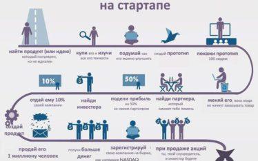 инфографика как заработать деньги на стартапе